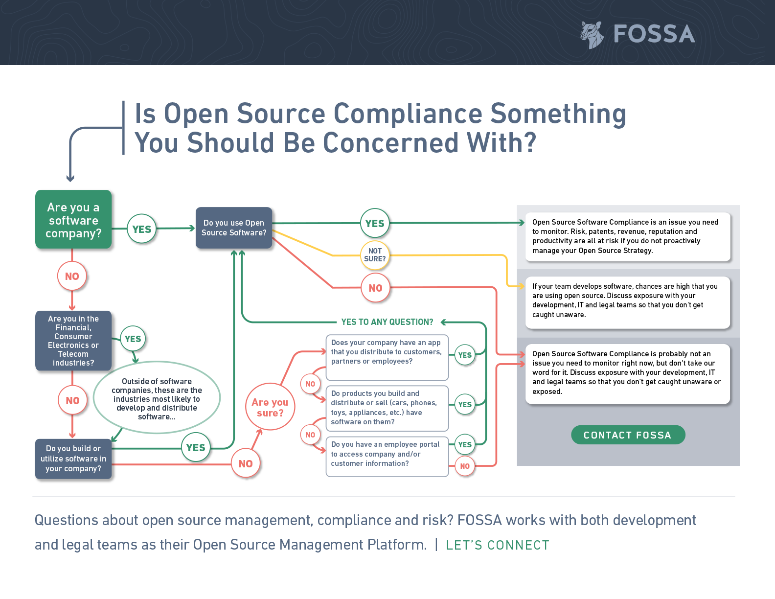 Is Open Source compliance something you should be concerned with?