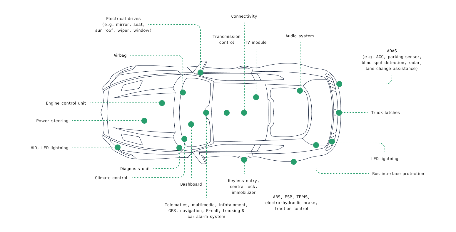 Software and hardware components in vehicles