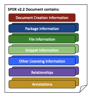 A list of data that can be found in an SPDX document