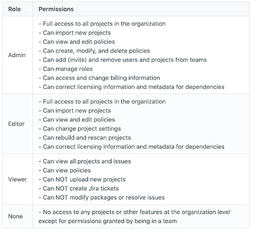 Organization Roles and permissions