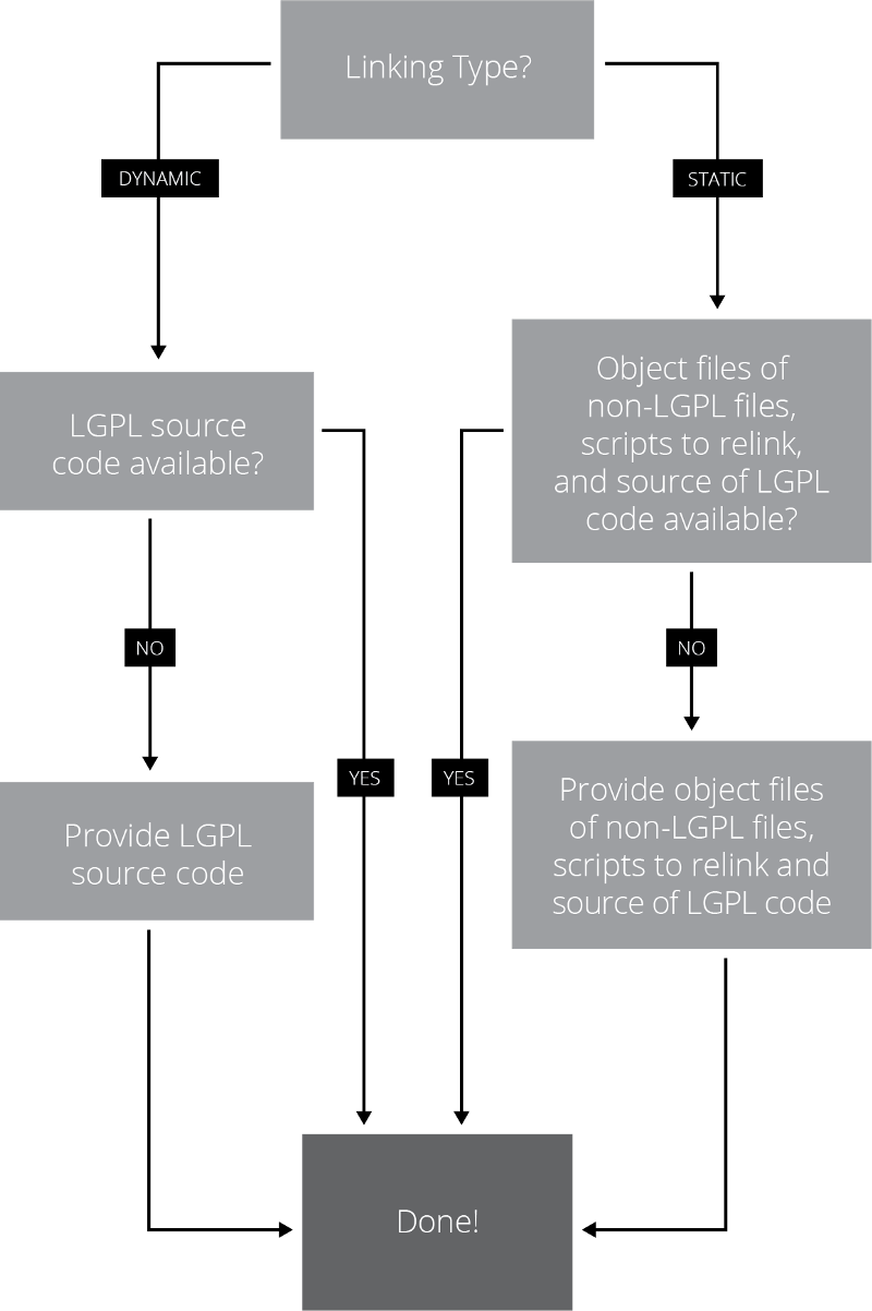 Flowchart #5 that covers LGPL distribution